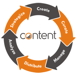 Content Marketing- Digital Marketing Course in Navi Mumbai